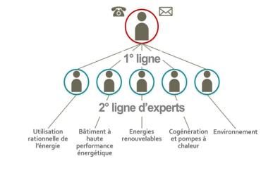 Lignes de contact des facilitateurs