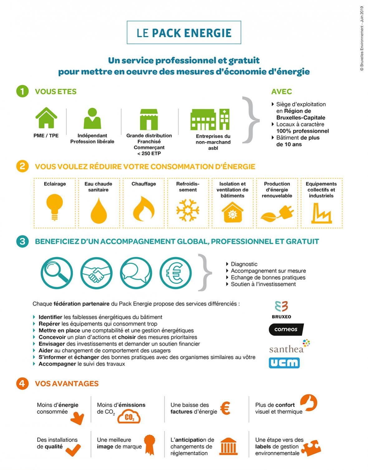 infographie pack energie