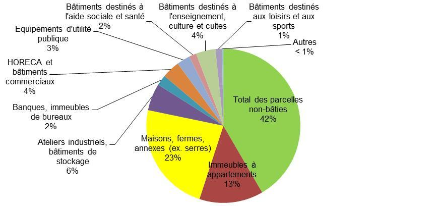Occupation du sol sur base des superficies cadastrées (12.839 ha) (2012)
