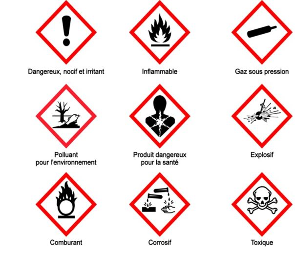 Pictogrammes de danger internationaux