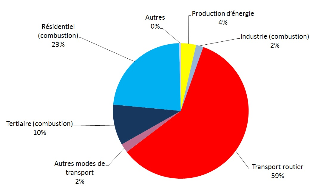 Répartition sectorielle des émissions de substances acidifiantes ou potentiellement acidifiantes
