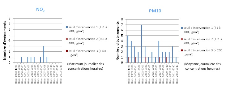 Occurrence (novembre à mars) des pics de pollution aux PM10 et/ou NO2