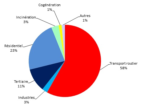 Répartition sectorielle des émissions de substances acidifiantes ou potentiellement acidifiantes en Région de Bruxelles-Capitale, en 2011
